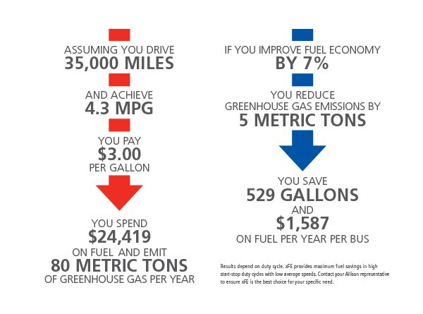 na-fuel-efficient-chart